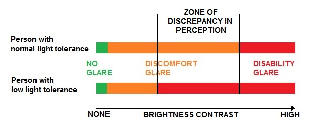 What is glare - discrepancy