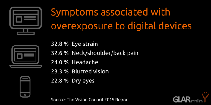 Symptoms Commonly Associated with Overexposure to Digital Devices