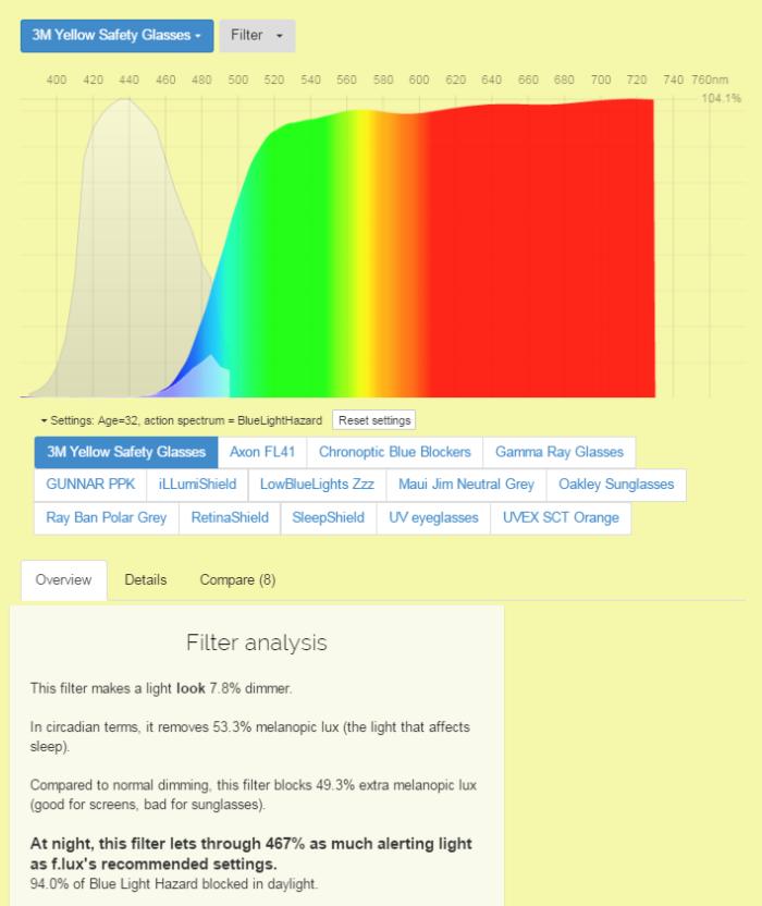 3M Yellow-Amber Lens Safety Glasses blue light filter efficeincy Spectral data