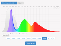 Light sensitive eyes - efficiency NO FLux Spectrographic analysis
