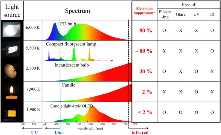 blue light hazard – oled – spectrograms by type of light source