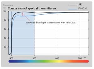 Computer glasses iBlu-PFO Global blue light filtering capacity