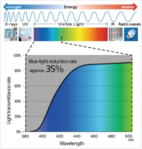 Computer glasses SeeCoat Blue-Nikon blue light filtering capacity