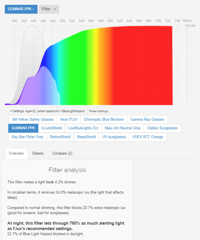 Gunnar amber lens blue light filter efficiency Spectral data by manufacturer