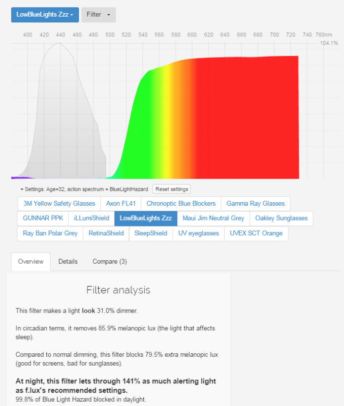 LowBlueLights.com blue light filter efficiency Spectral data by fluxometer