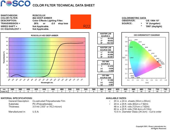 Rosco Deep Amber R22 as blue light filter spectral data