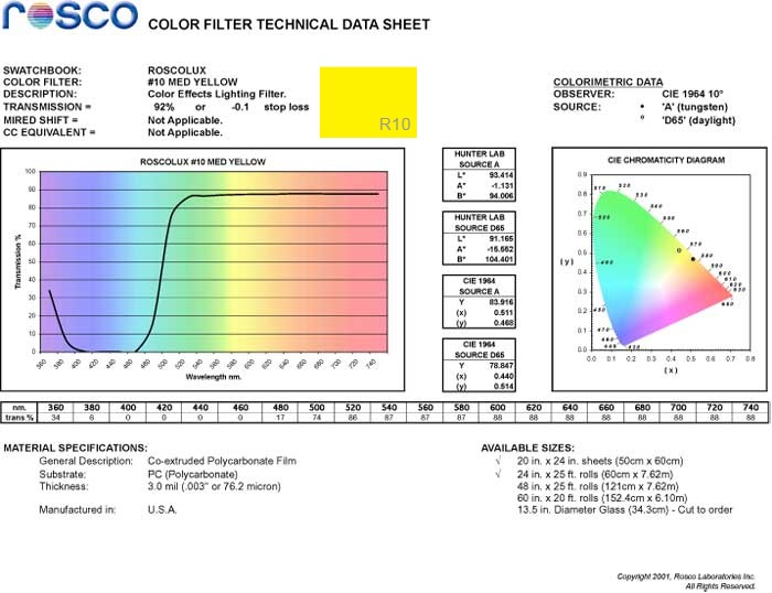 Rosco Medium Yellow R10 as blue light filter spectral data