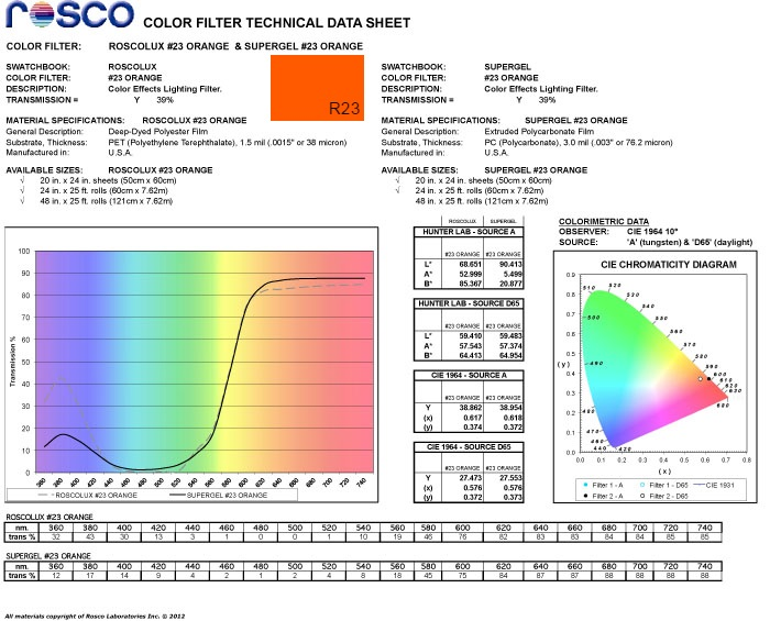 Rosco Orange R23 as blue light filter spectral data