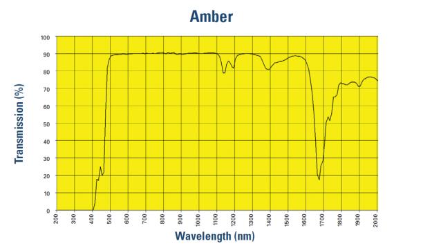 UVEX Amber lens blue light filter efficiency Spectral data by manufacturer