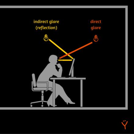 Best anti-glare screen protector - Glare free computer lighting – direct glare and indirect glare