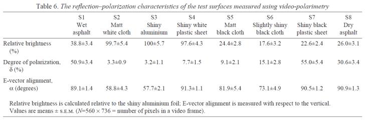 driver fatigue and eye strain_asphalt-plastic brightness and polarization