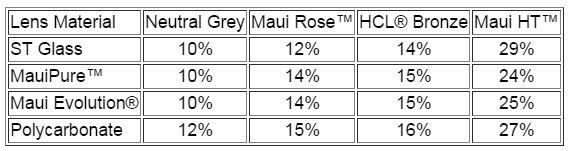 driver fatigue and eye strain_Maui Jim Visula Light Transmission