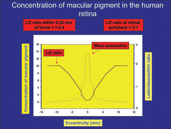 blueligth filter diet_lutein zeaxanthin and meso-zeaxanthin distribution within macular pigment