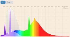 Blue filter - F2 Cool white fluorescent 4200K spectral power distribution