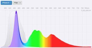 Blue filter - LED Smartphone spectral power distribution
