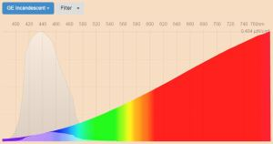 blue filter - spectral power distribution Incandescent