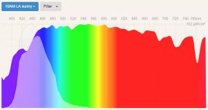 blue filter - spectral power distribution Sunny