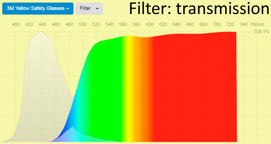 How To Pick The Best Blue Filter For Your Light