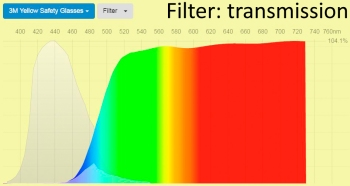 Spectral transmittance yellow 3M blue light filter