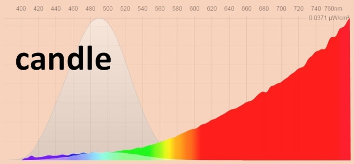 Candle spectral power distribution