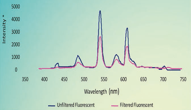 Effect of filtering on spectral power distribution of fluorescent light
