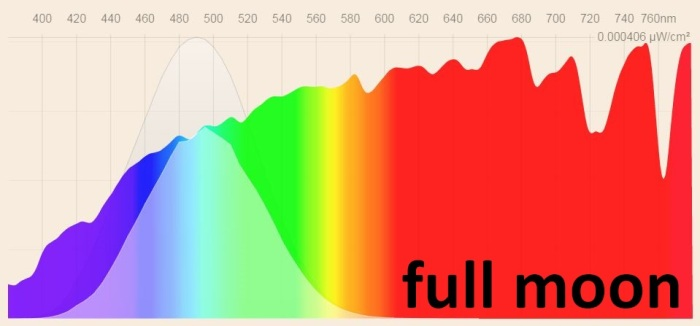 Full moon spectral power distribution