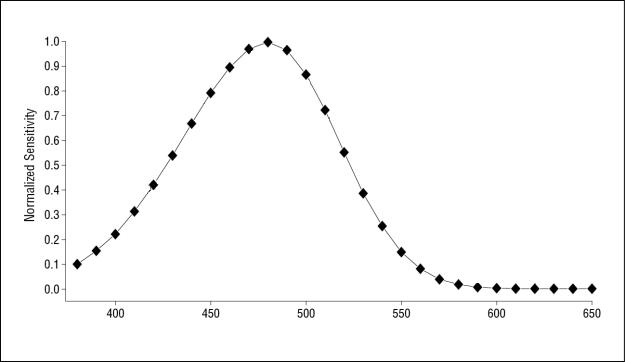 spectral sensitivity of human ipRGCs - melanopsin
