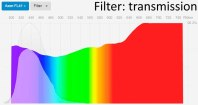 Spectral transmittance FL-41 Axon Optics blue light filter