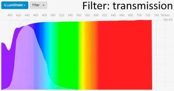 Spectral transmittance iLLumiShield blue light filter screen protector