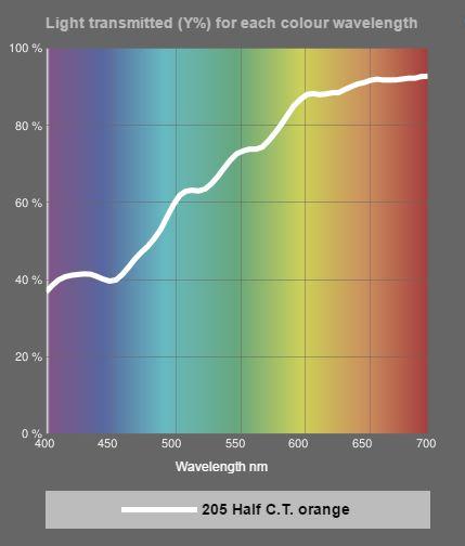 Spectral transmittance LEE filter half CT Orange