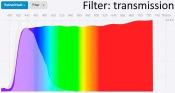 Spectral transmittance Tech Armor RetinaShield blue light filter screen protector
