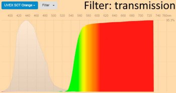 Spectral transmittance UVEX SCT Orange blue light filter