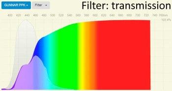 Spectral transmittance yellow GUNNAR blue light filter