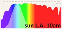 Sun spectral power distribution