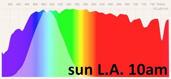 Sun spectral power distribution