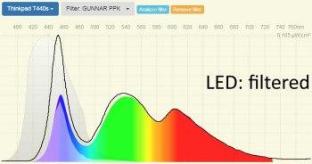Thinkpad T440s LED GUNNAR PPK yellow filtered