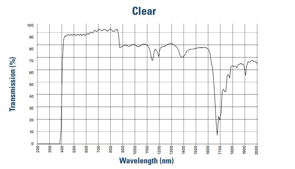 clear lens spectrogram