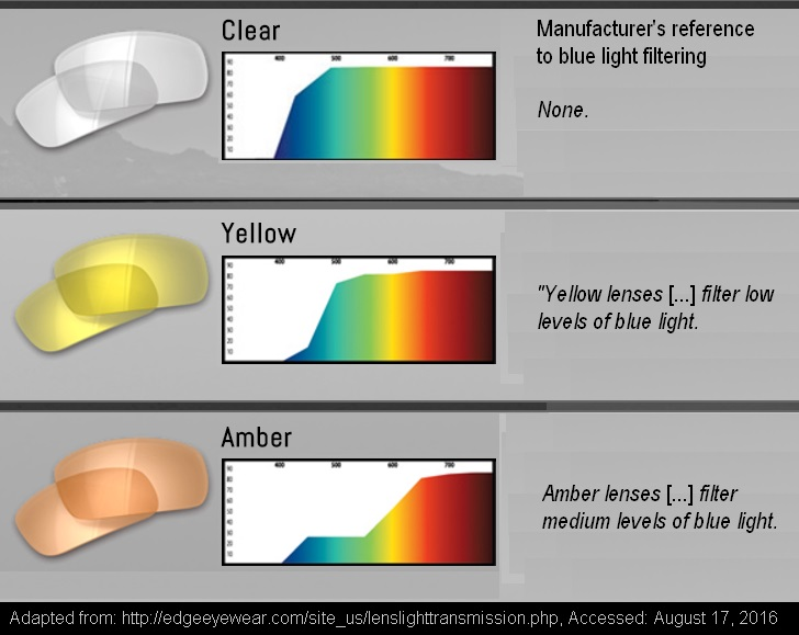 blue light blockers color distortion - clear-yellow-amber from EDGE