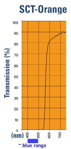 blue light blockers color distortion - SCT Orange filter spectrogram UVEX