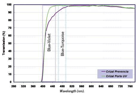 Prevencia spectral transmission
