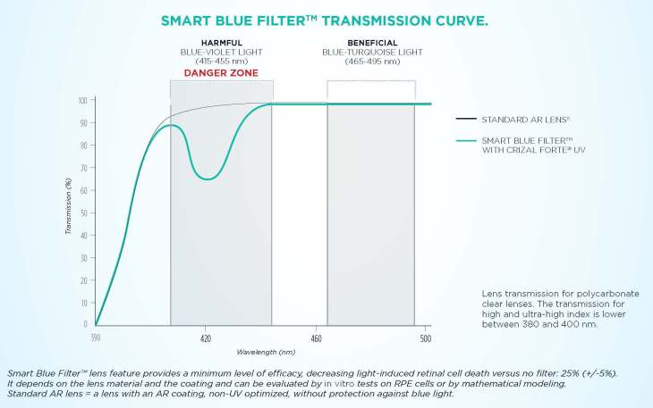 blue-blockers-essilor-smart-blue-filter-transmission-curve