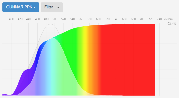 blue-blockers-gunnar-yellow-lens-transmittance-curve-fluxometer