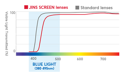 blue-blockers-jins-screen-transmission-curve