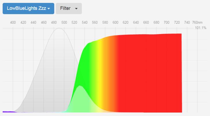 blue-blockers-lowbluelights-transmittance-curve-fluxometer