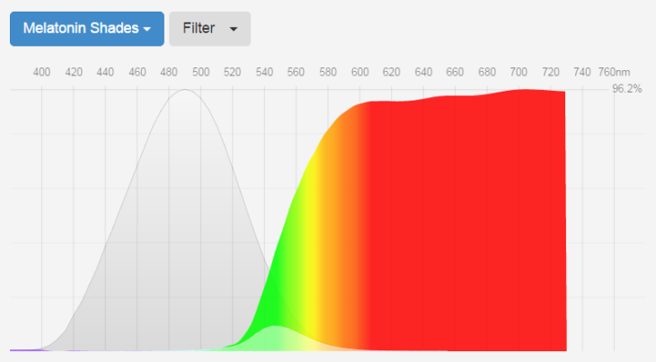 blue-blockers-melatonin-shades-by-fluxometer-spectrogram