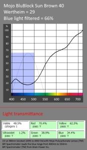 prescription blue-blockers-reading-glasses-etc-brown-40-lens-transmittance-curve