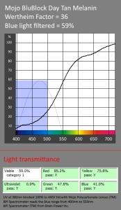 prescription blue-blockers-reading-glasses-etc-melanin-lens-transmittance-curve