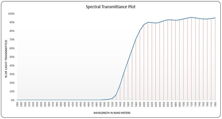 blue-blockers-spectra479-transmittance-curve-1
