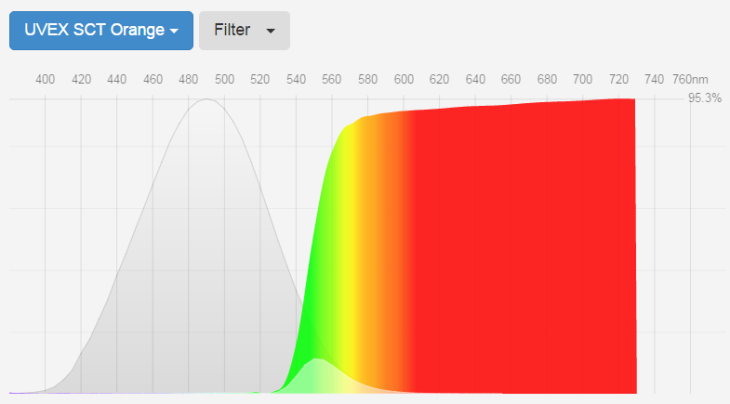 blue-blockers-uvex-sct-orange-lens-transmittance-curve-fluxometer