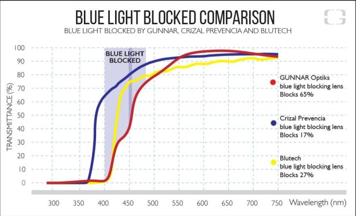 Gunnar-Crizal Prevencia-BlueTech spectral transmittance curves compared